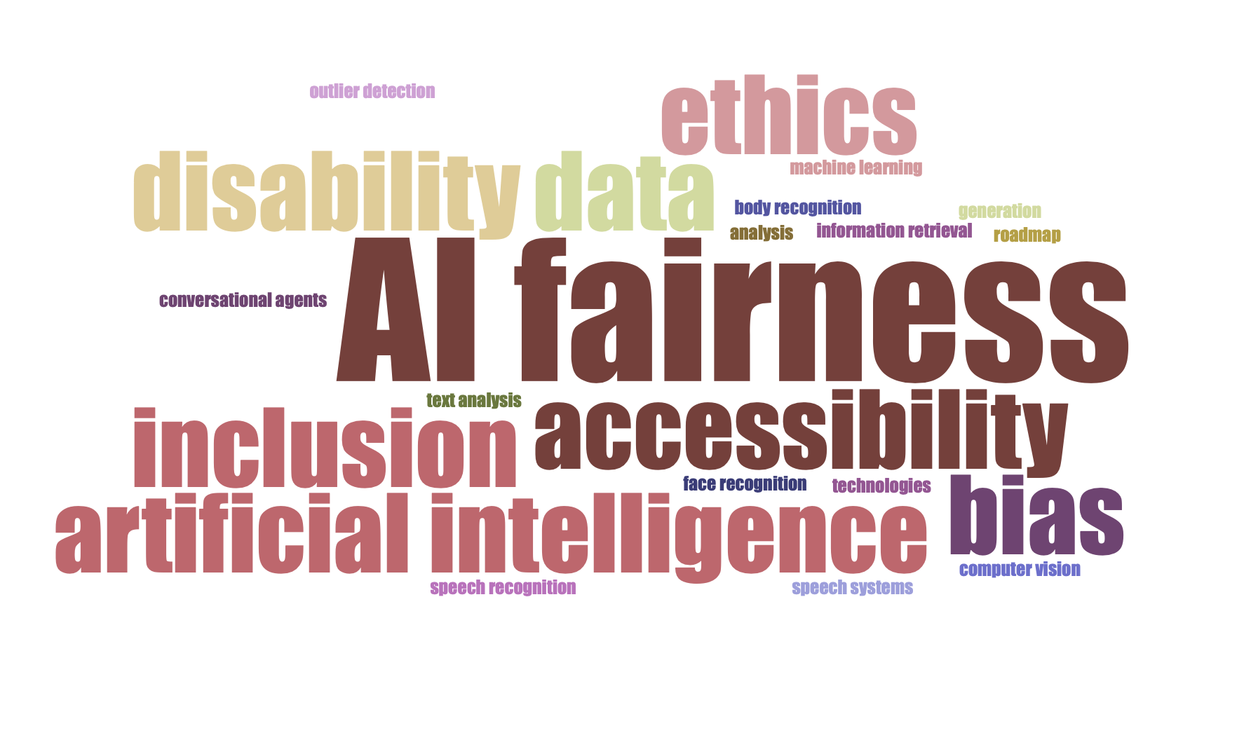 A word cloud composed of words including AI fairness, accessibility, artifical intelligence, inclusion, and bias.