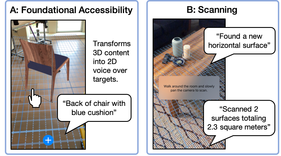 "Two example prototypes for making AR apps accessible. A: Foundational Accessibility. Screenshot of a virtual chair with a voice over target around it, a speech bubble shows the app announcing ""Back of chair with blue cushion"". B: Scanning. Screenshot of AR grid overlaid on a coffee table. Speech bubbles show the app announcing ""Found a new horizontal surface"" and ""Scanned 2 surfaces totaling 2.3 square meters""."