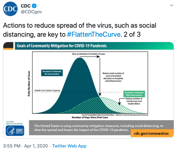 "Screenshot of a tweet by @CDCgov from April 1, 2020 3:55pm: Actions to reduce spread of the virus, such as social distancing, are key to #FlattenTheCurve. 2 of 3 (original tweet link: https://twitter.com/CDCgov/status/1245439600472084486) The tweet contains an image of the common public health infographic about ""flattening the curve"", but the tweet did not include alt text for the image. The image shows an example of a common flatten the curve info-graphic. A tall peak indicates the height of the pandemic if left unchecked, and a shorter spread out curve depicts the effects of social distancing efforts."