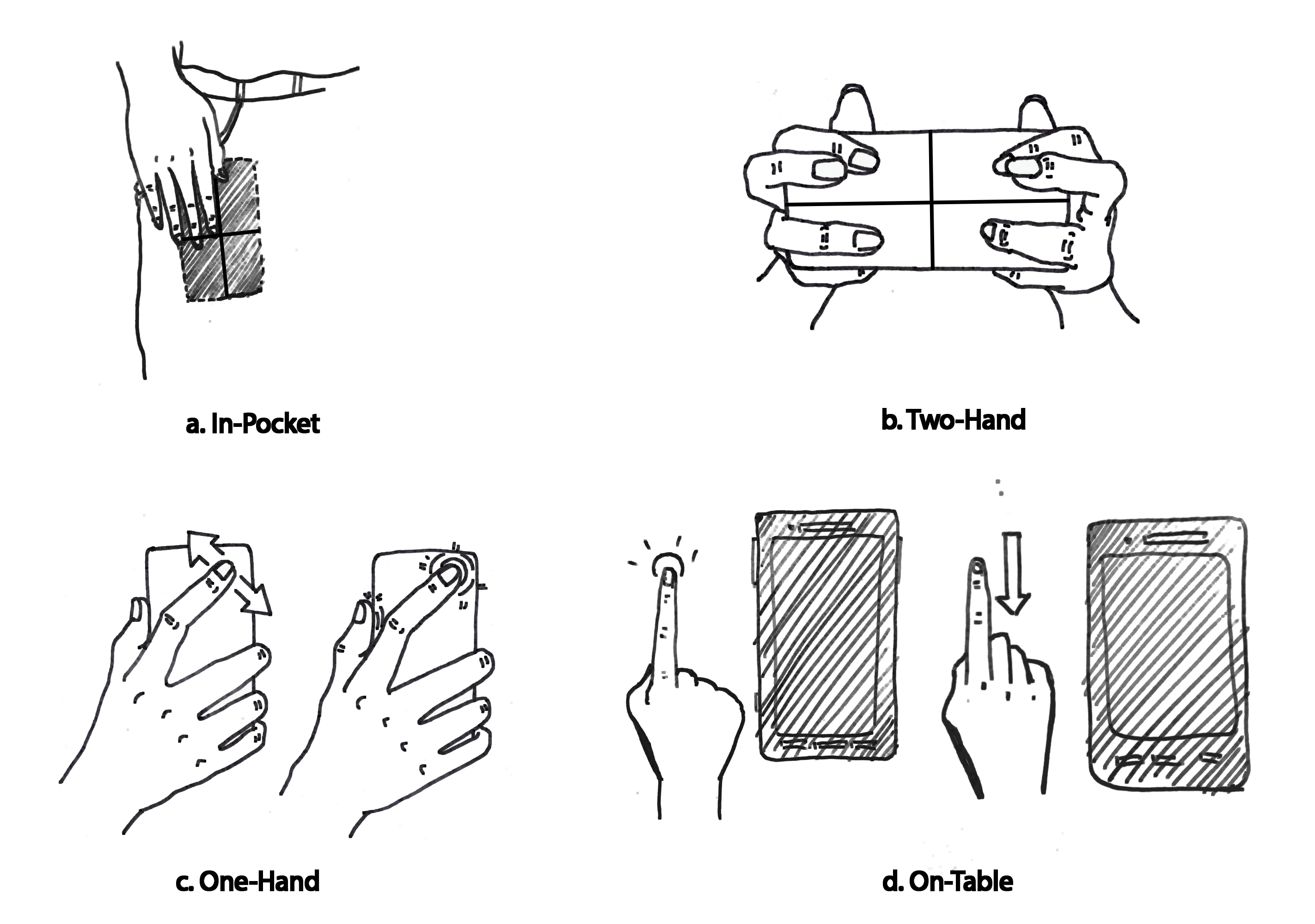 Four BeyondTouch interaction techniques, including tapping on a phone in the pocket, tapping on the back of a phone while holding it with two hands, tapping and sliding on the back of the phone while holding it with one hand, as well as tapping and sliding next to the phone on the table to control the device.